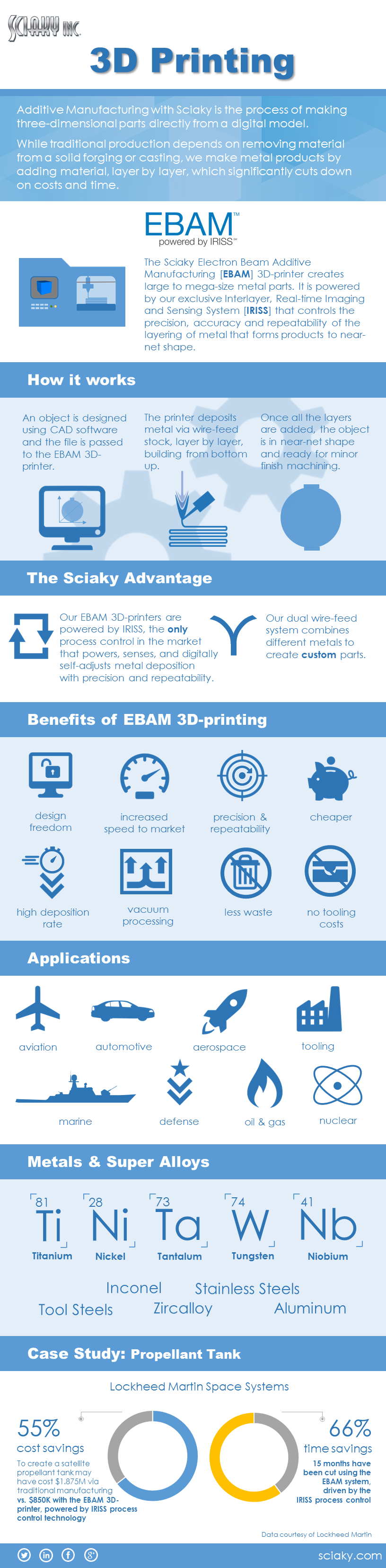 How Electron Beam Additive Manufacturing Works