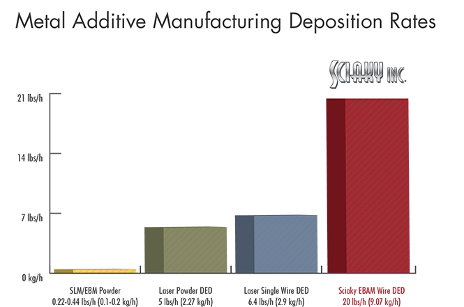 Bar Chart Displaying Metal Additive Manufacturing Deposition Rates.png