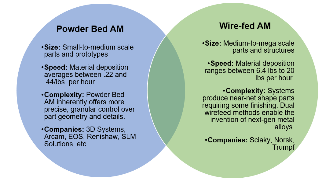 Powder Bed Fusion vs. DED Wirefeed Additive Manufacturing